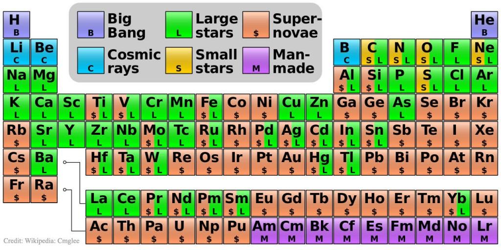 De dnde vienen los nombres de los elementos de dnde vienen los nombres de los elementos urtaz Gallery