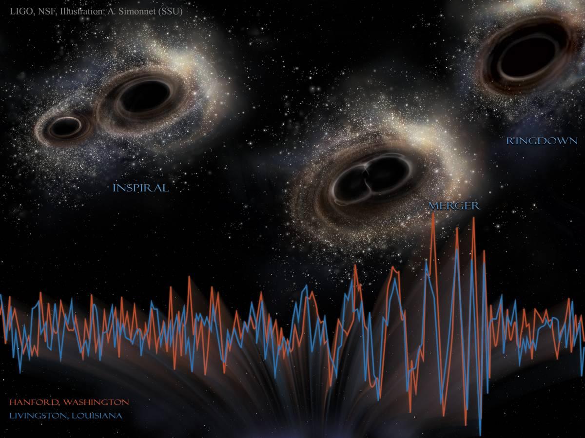 LIGO detecta ondas gravitatorias procedentes de agujeros negros que se fusionan